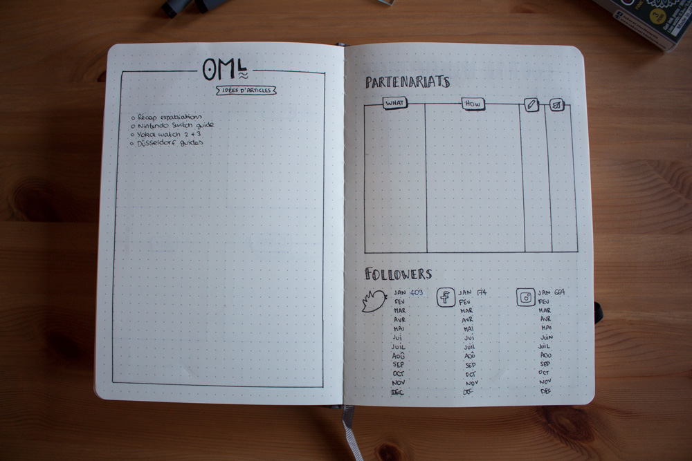 Bullet Journal - Double page Blog