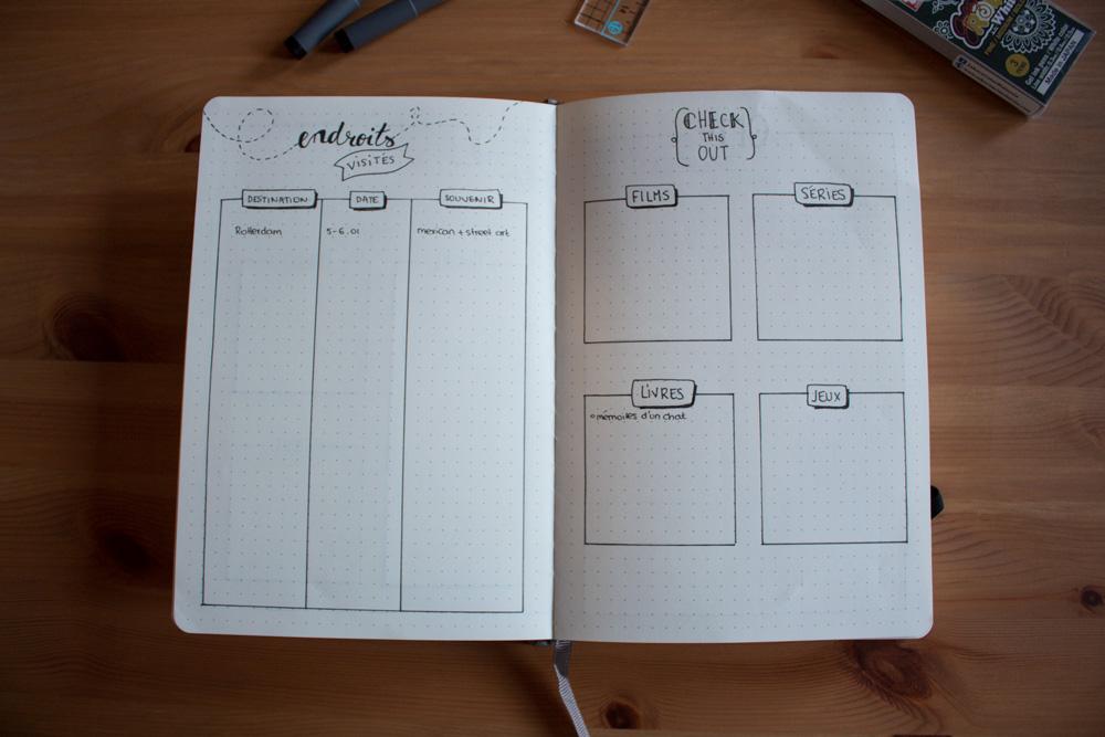 Bullet Journal - Double page Endroits visités et memo